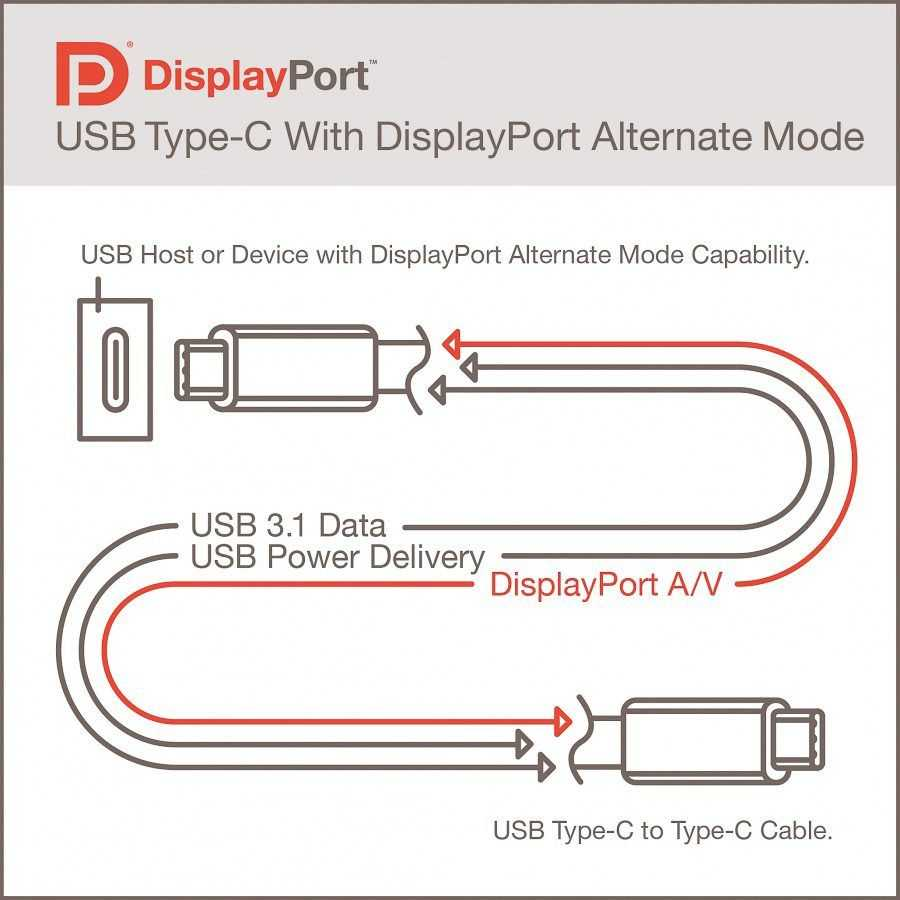 Compatibilidad USB Type-C / DisplayPort